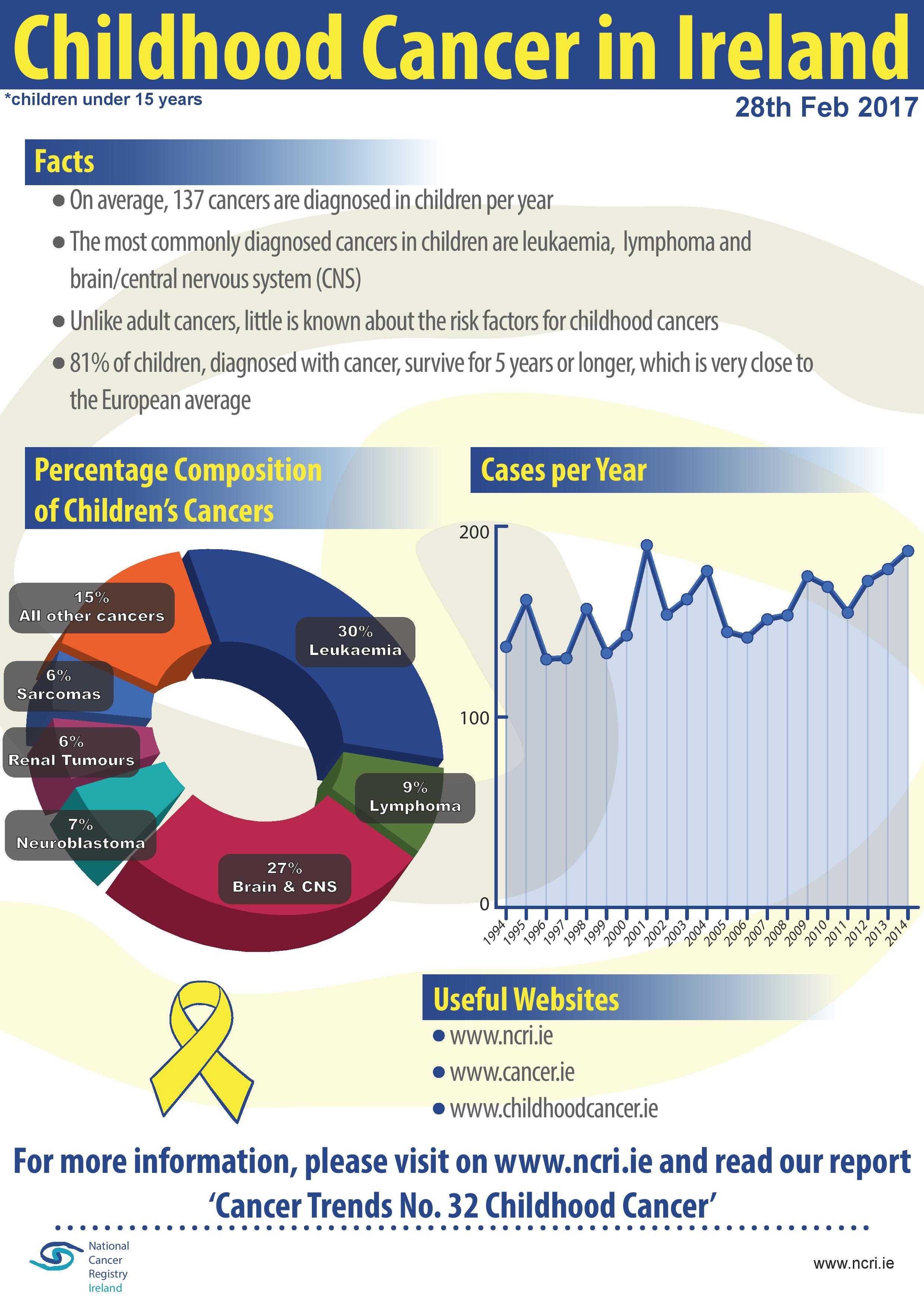 Childhood Cancer in Ireland