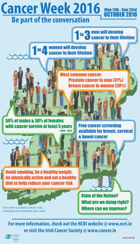 Cancer Week 2016 infographic