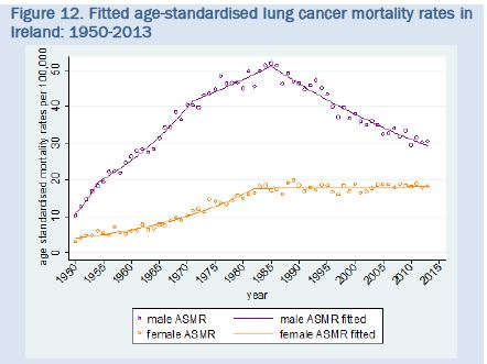 New trends report for lung cancer in Ireland published | National Cancer Registry Ireland