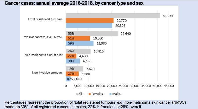 Chart of annual average cancer cases