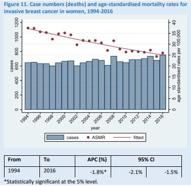Trends report mortality