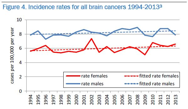 Trends in brain cancer in Ireland: our latest report published | National Cancer Registry Ireland