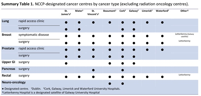Cancer centralisation report chart