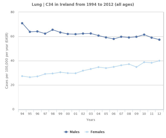 Chart of incidence by sex for lung cancer