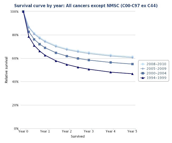 An example of a survival curve (all cancers)