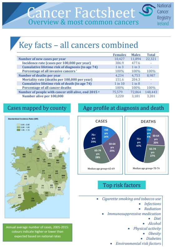 All cancers factsheet 2018