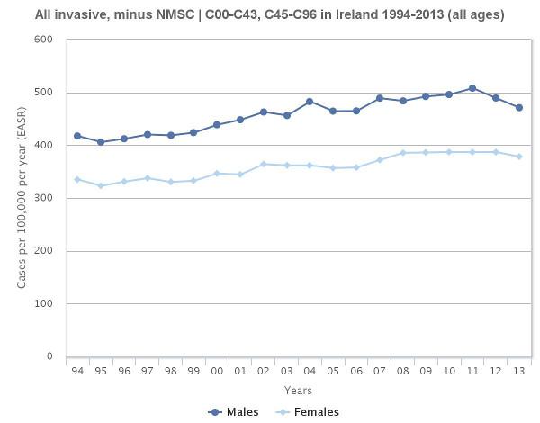 NCR releases updated online cancer incidence | National Cancer Registry Ireland