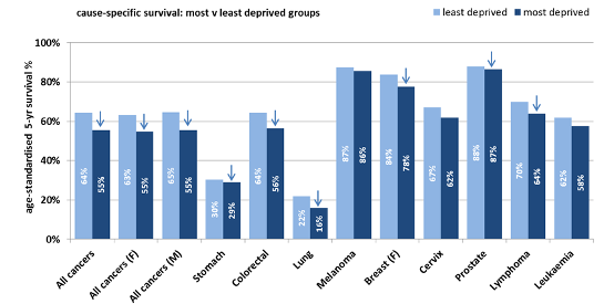 Graph of least vs. most deprived groups
