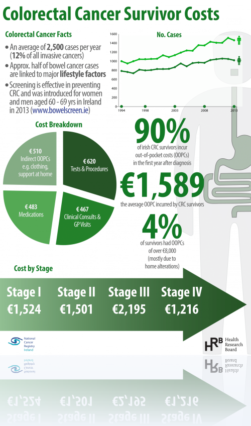 Infographics National Cancer Registry Ireland
