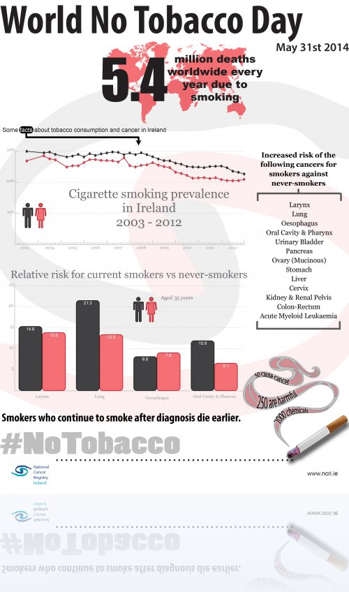 World No Tobacco Day 2014