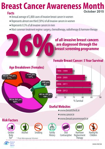 Breast Cancer Awareness Month 2015