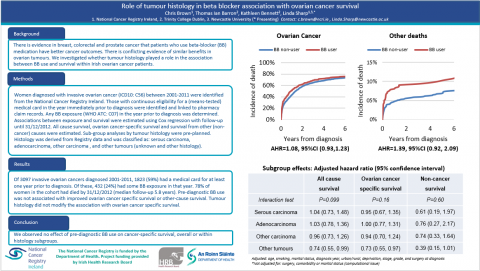 Image for Role of tumour histology in beta blocker association with ovarian cancer survival