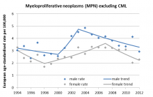 Trends in rates of myeloproliferative neoplasms in Ireland