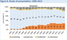 Route of presentation for breast cancer 1996-2013