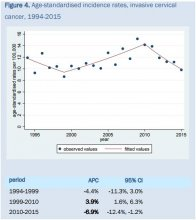 Chart from cervical cancer trends report